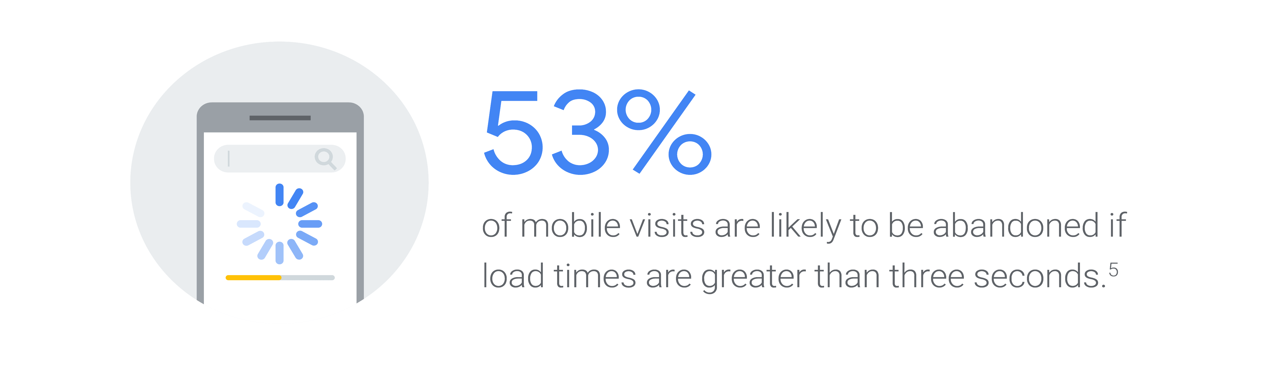 53% Mobile Visits are abandoned if load time greater than 3 seconds